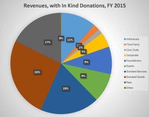Camp Kudzu's Sources of Revenues, FY 2015